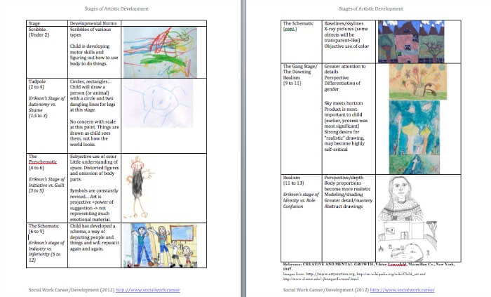 Zeal of Education- Cognitive Development of the child – B ...  |Developmental Deficits Drawings