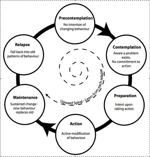 Motivational Interviewing: A Client-Centered Approach (2 of 2 ...
