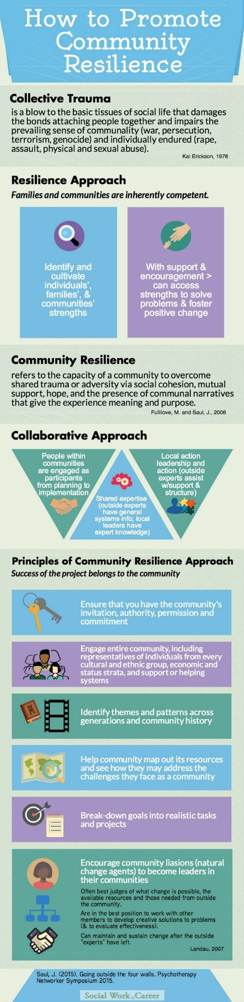community resilience med