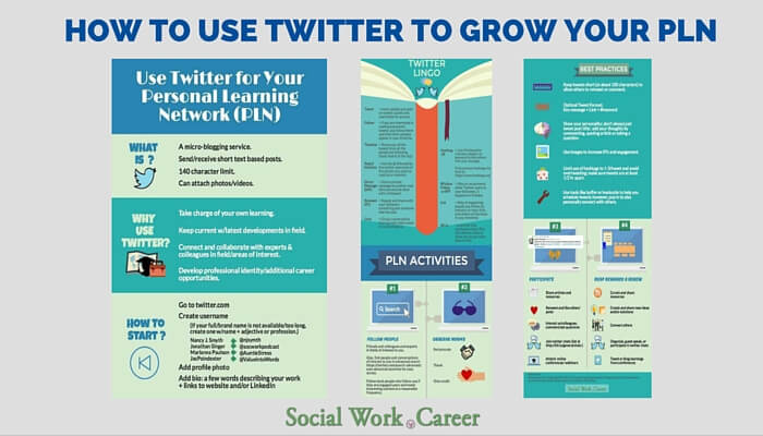 Use Twitter to Grow Your PLN