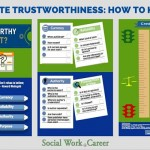 Website Trustworthiness: How Can You Tell?