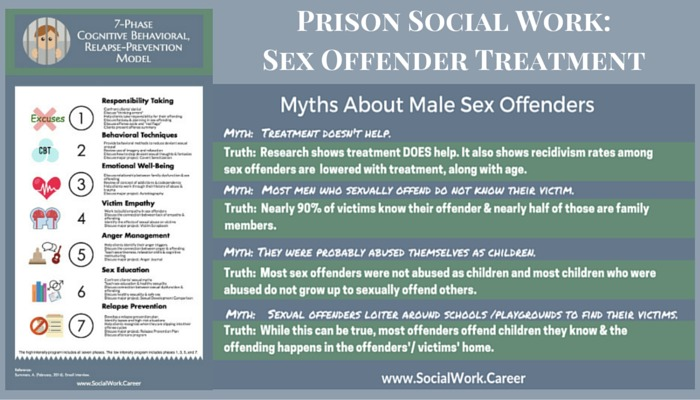 Prison Social Work: Does Sex Offender Treatment Work?