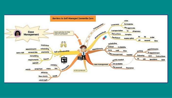 How Much Is Insurance >> Dementia Care: Use Mind Mapping to Improve Quality of Life - SocialWork.Career