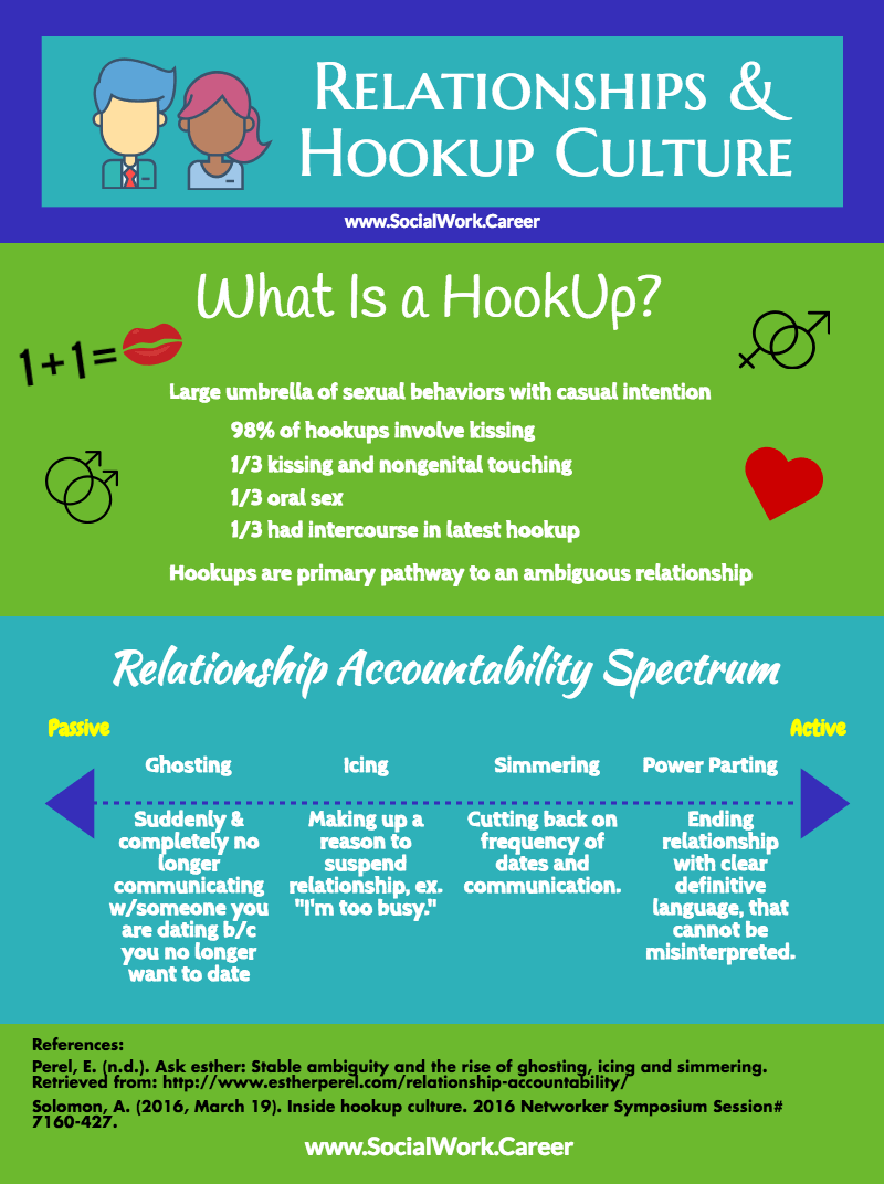 Relationships and Hookup Culture