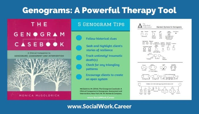 Genograms: A Powerful Therapy Tool