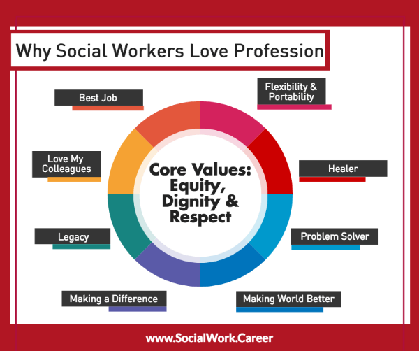 25 social workers share why they love social work! - socialwork.career, Human body