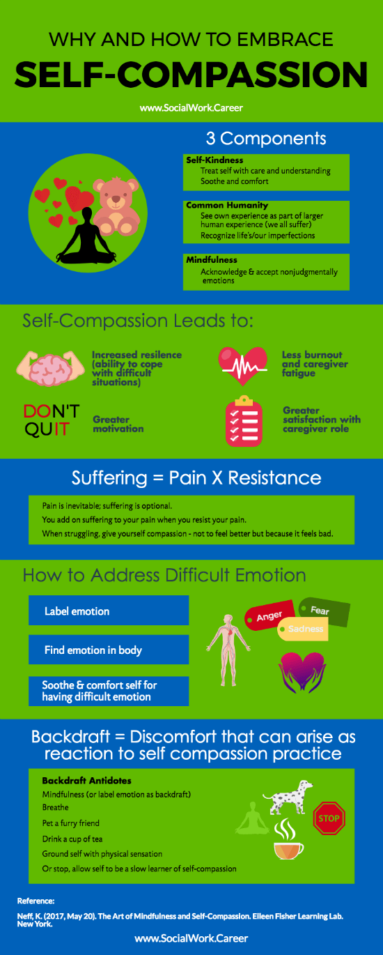 Self Compassion: Why and How to Embrace