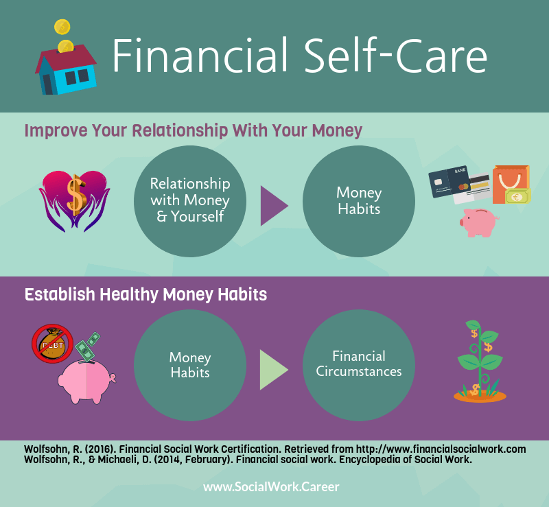 Financial Self-Care Is a Necessity